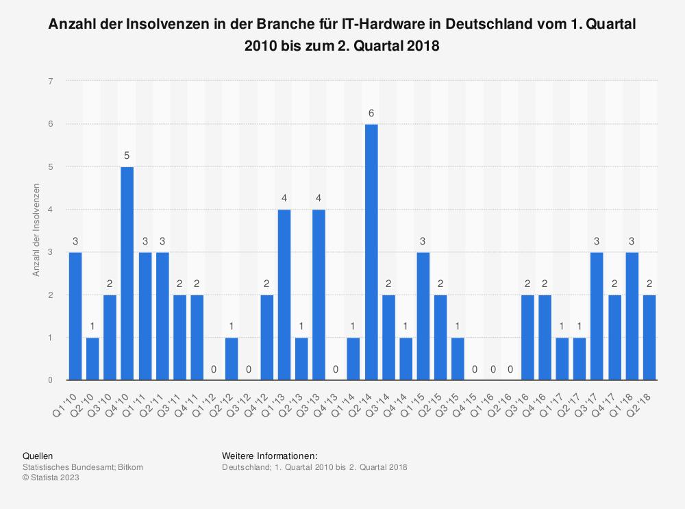 Statistik: Anzahl der Insolvenzen in der Branche für IT-Hardware in Deutschland vom 1. Quartal 2010 bis zum 2. Quartal 2018 | Statista
