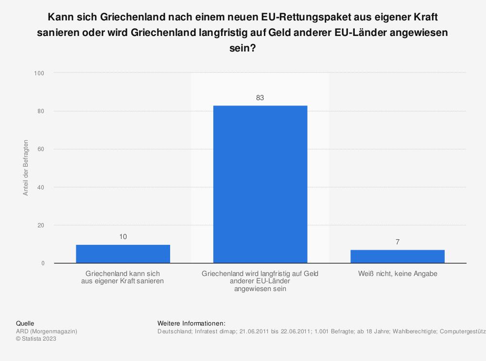 Statistik: Kann sich Griechenland nach einem neuen EU-Rettungspaket aus eigener Kraft sanieren oder wird Griechenland langfristig auf Geld anderer EU-Länder angewiesen sein? | Statista