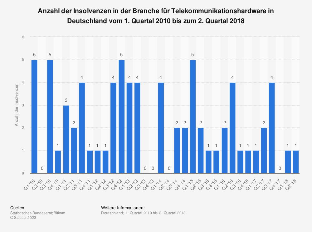 Statistik: Anzahl der Insolvenzen in der Branche für Telekommunikationshardware in Deutschland vom 1. Quartal 2010 bis zum 2. Quartal 2018 | Statista