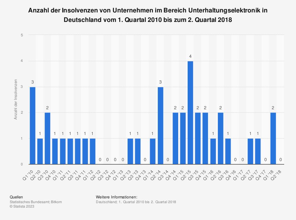 Statistik: Anzahl der Insolvenzen von Unternehmen im Bereich Unterhaltungselektronik in Deutschland vom 1. Quartal 2010 bis zum 2. Quartal 2018 | Statista