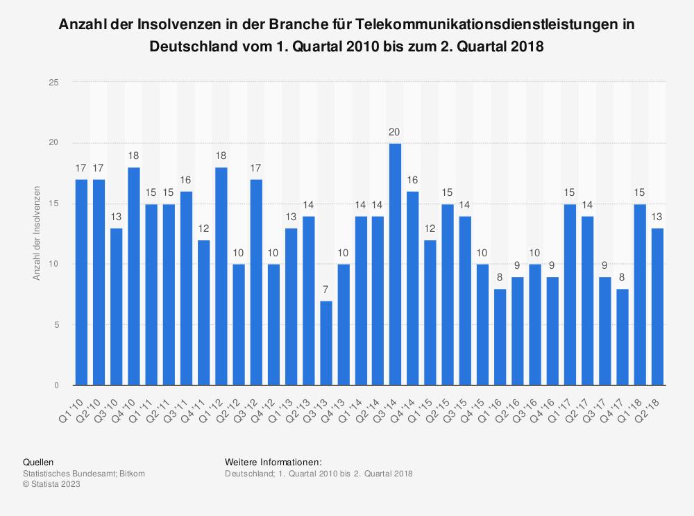 Statistik: Anzahl der Insolvenzen in der Branche für Telekommunikationsdienstleistungen in Deutschland vom 1. Quartal 2010 bis zum 2. Quartal 2018 | Statista