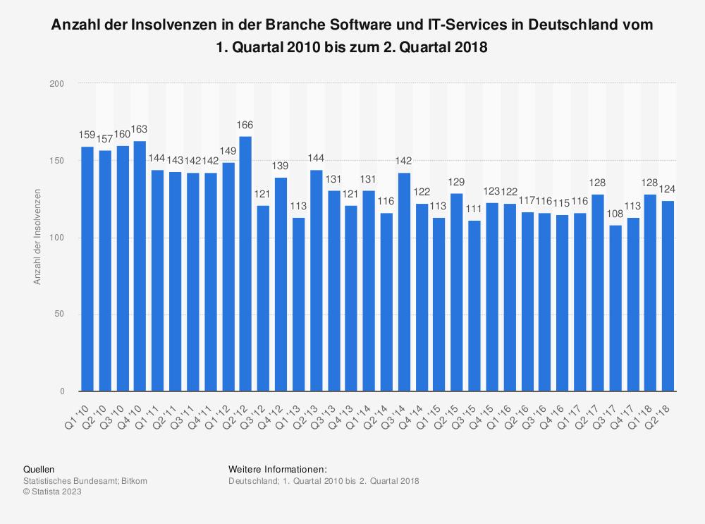 Statistik: Anzahl der Insolvenzen in der Branche Software und IT-Services in Deutschland vom 1. Quartal 2010 bis zum 2. Quartal 2018 | Statista