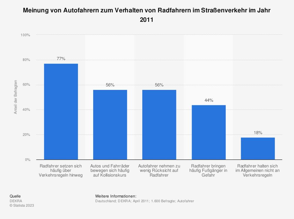 Statistik: Meinung von Autofahrern zum Verhalten von Radfahrern im Straßenverkehr im Jahr 2011 | Statista