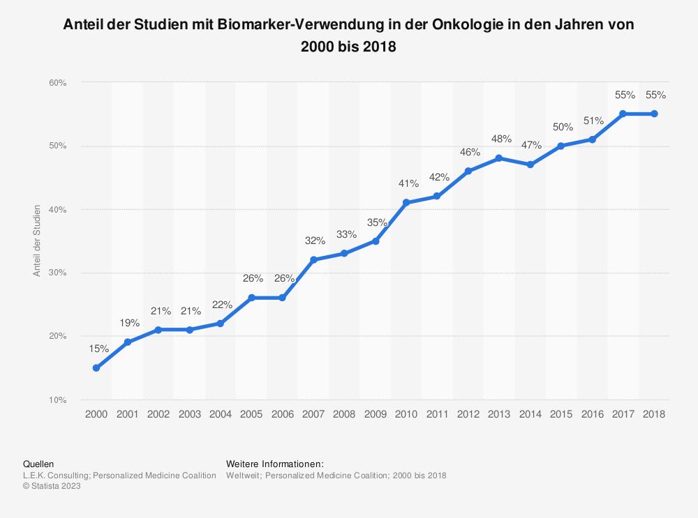 Statistik: Anteil der Studien mit Biomarker-Verwendung in der Onkologie in den Jahren von 2000 bis 2018 | Statista