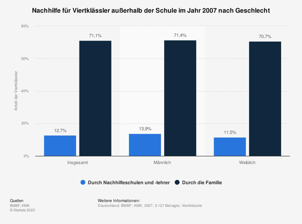 Statistik: Nachhilfe für Viertklässler außerhalb der Schule im Jahr 2007 nach Geschlecht | Statista