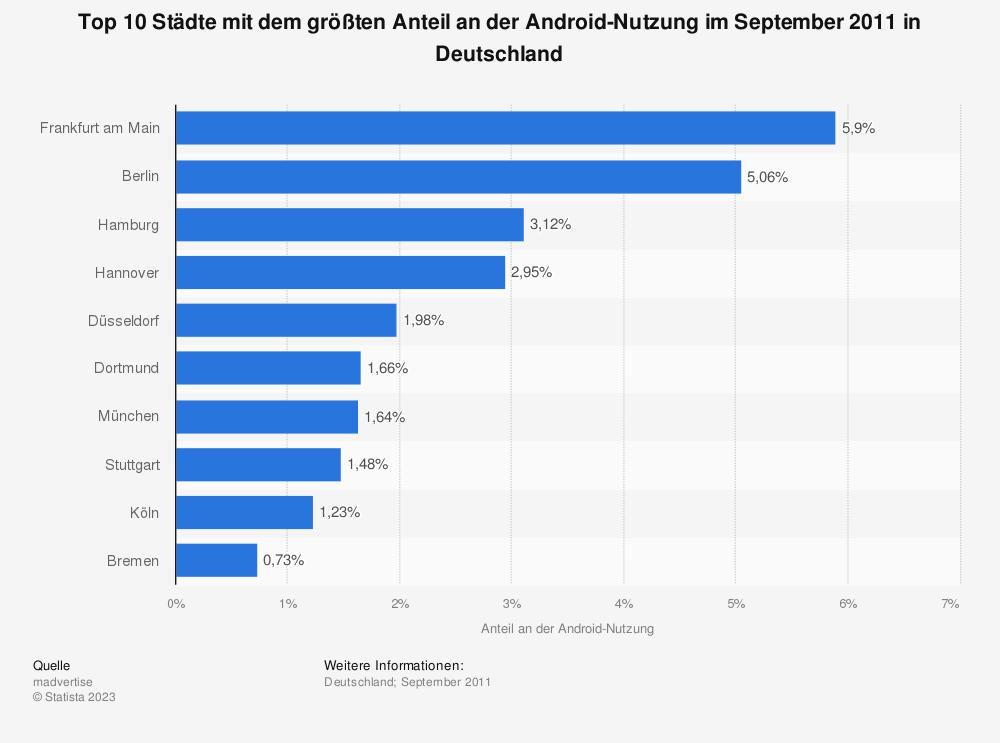 Statistik: Top 10 Städte mit dem größten Anteil an der Android-Nutzung im September 2011 in Deutschland | Statista
