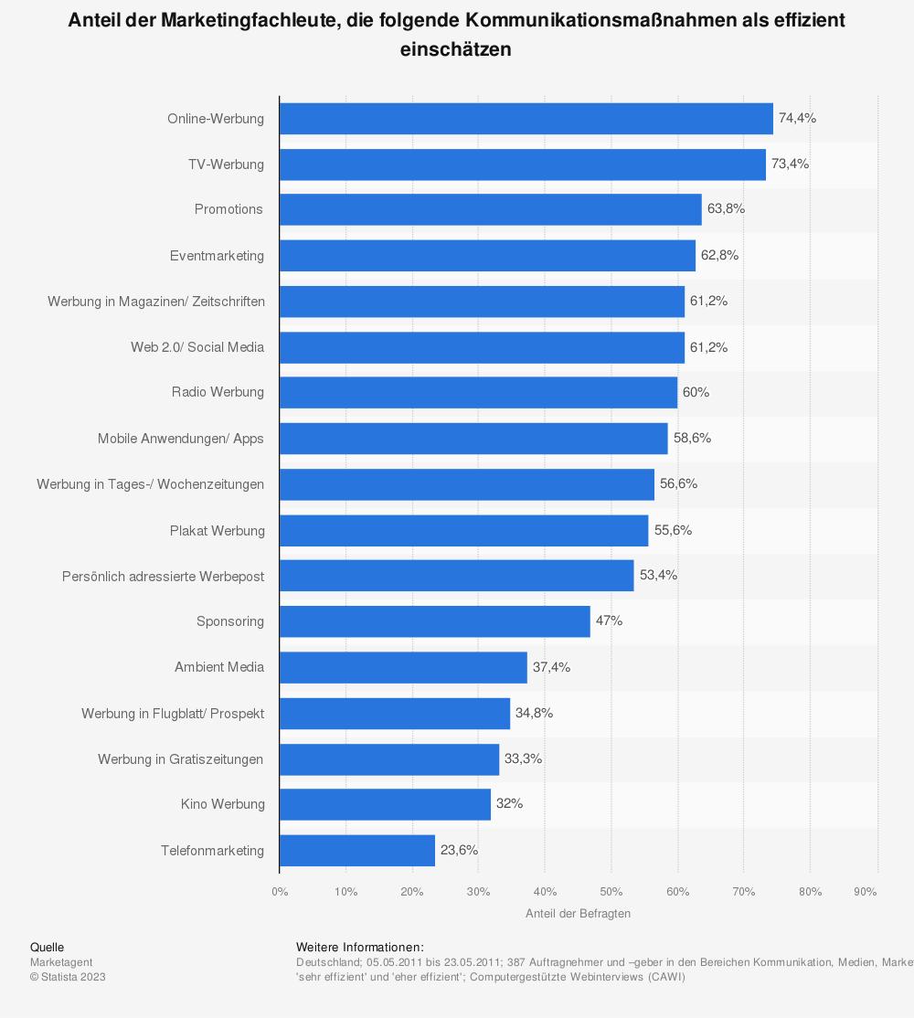 Statistik: Anteil der Marketingfachleute, die folgende Kommunikationsmaßnahmen als effizient einschätzen | Statista