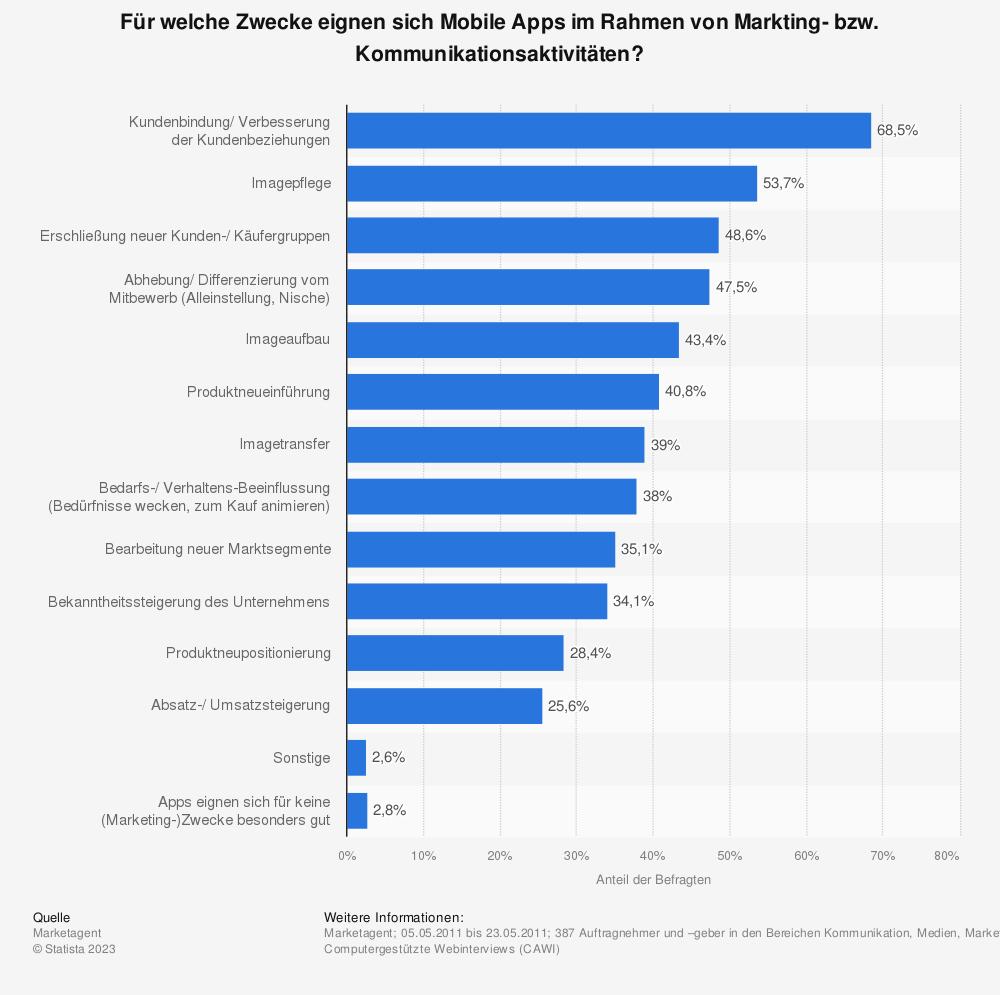 Statistik: Für welche Zwecke eignen sich Mobile Apps im Rahmen von Markting- bzw. Kommunikationsaktivitäten? | Statista