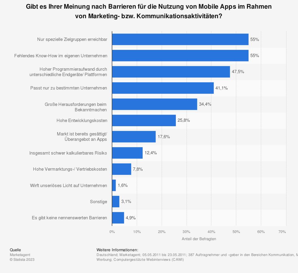 Statistik: Gibt es Ihrer Meinung nach Barrieren für die Nutzung von Mobile Apps im Rahmen von Marketing- bzw. Kommunikationsaktivitäten? | Statista