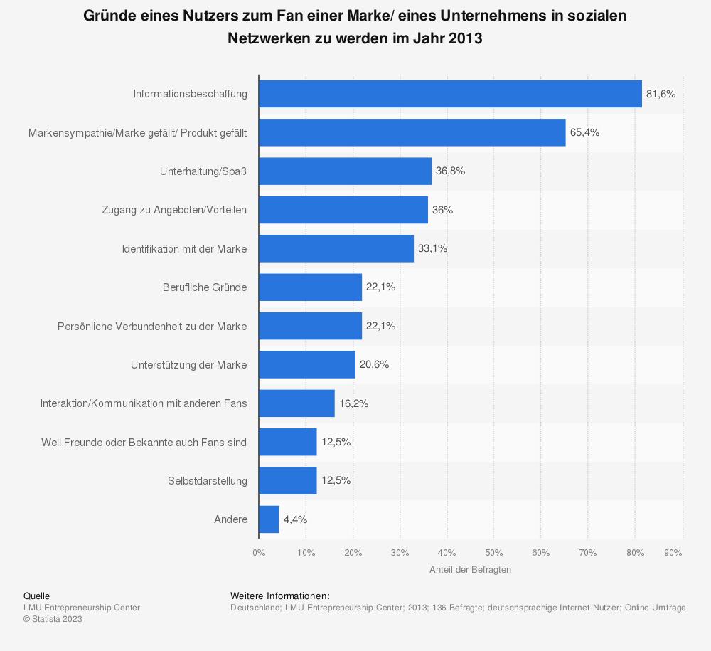 Statistik: Gründe eines Nutzers zum Fan einer Marke/ eines Unternehmens in sozialen Netzwerken zu werden im Jahr 2013 | Statista
