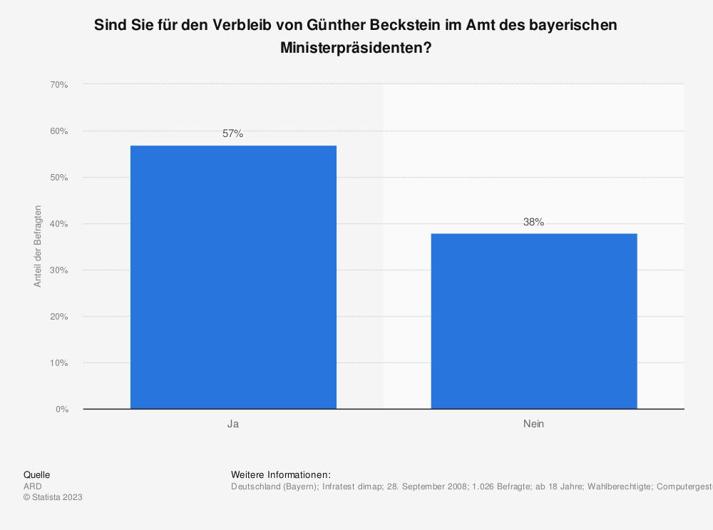 Statistik: Sind Sie für den Verbleib von Günther Beckstein im Amt des bayerischen Ministerpräsidenten? | Statista