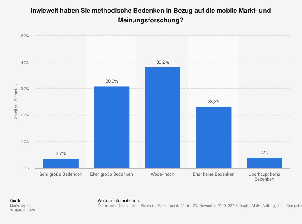 Statistik: Inwieweit haben Sie methodische Bedenken in Bezug auf die mobile Markt- und Meinungsforschung? | Statista