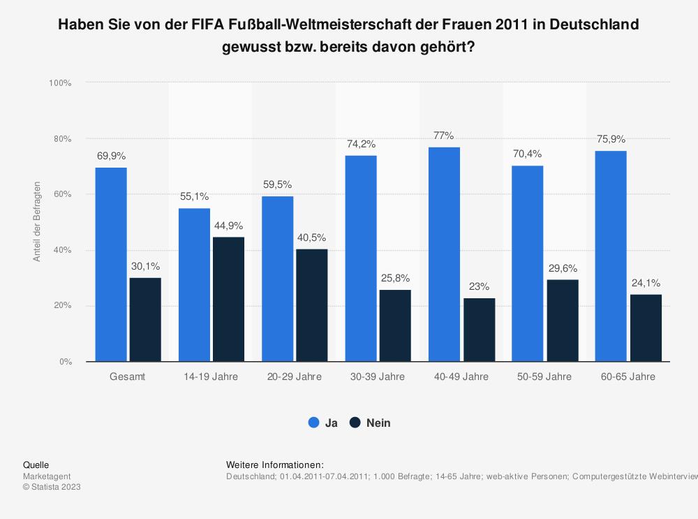 Statistik: Haben Sie von der FIFA Fußball-Weltmeisterschaft der Frauen 2011 in Deutschland gewusst bzw. bereits davon gehört? | Statista