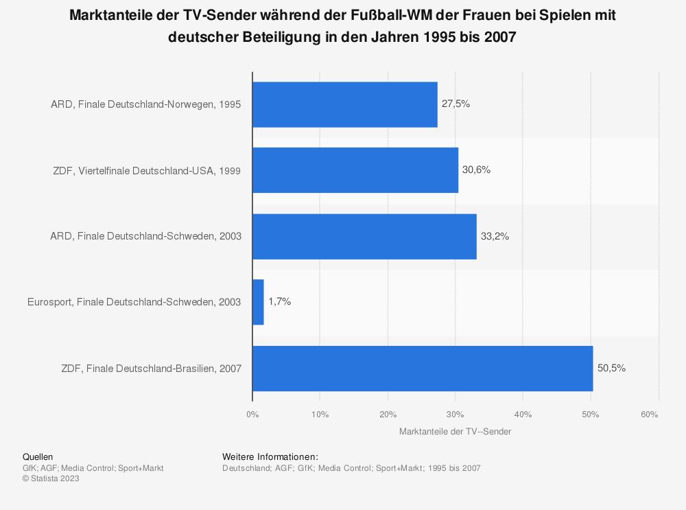 Statistik: Marktanteile der TV-Sender während der Fußball-WM der Frauen bei Spielen mit deutscher Beteiligung in den Jahren 1995 bis 2007   Statista