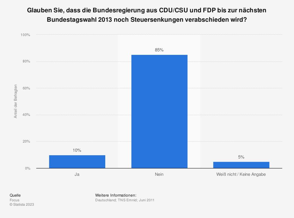 Statistik: Glauben Sie, dass die Bundesregierung aus CDU/CSU und FDP bis zur nächsten Bundestagswahl 2013 noch Steuersenkungen verabschieden wird? | Statista