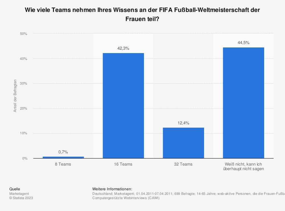 Statistik: Wie viele Teams nehmen Ihres Wissens an der FIFA Fußball-Weltmeisterschaft der Frauen teil? | Statista
