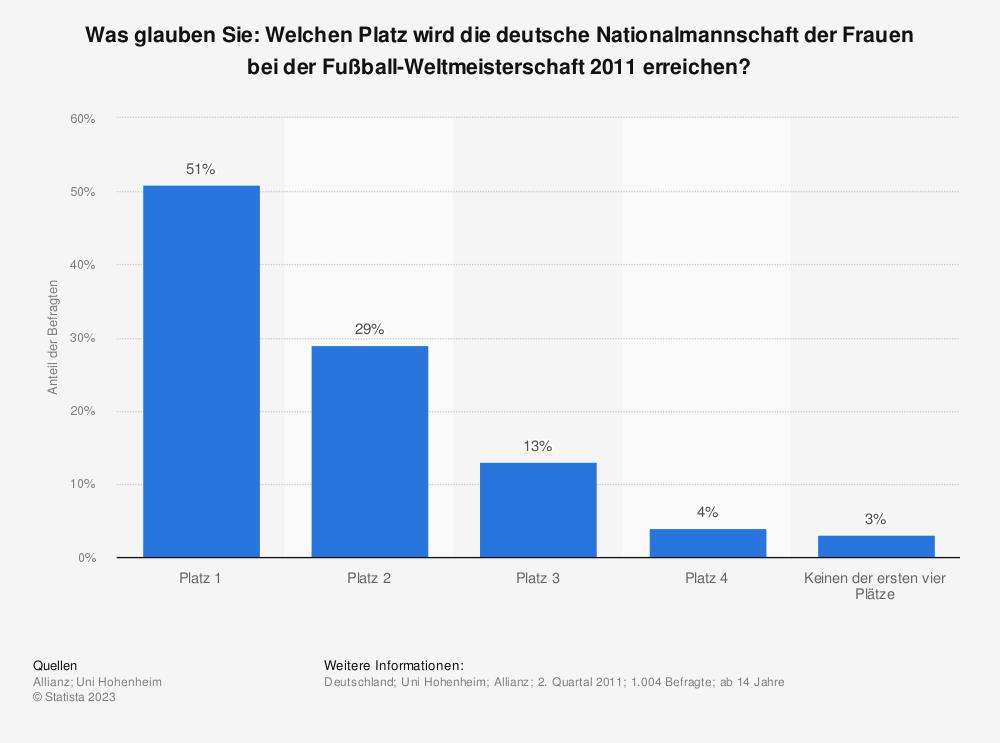 Statistik: Was glauben Sie: Welchen Platz wird die deutsche Nationalmannschaft der Frauen bei der Fußball-Weltmeisterschaft 2011 erreichen? | Statista