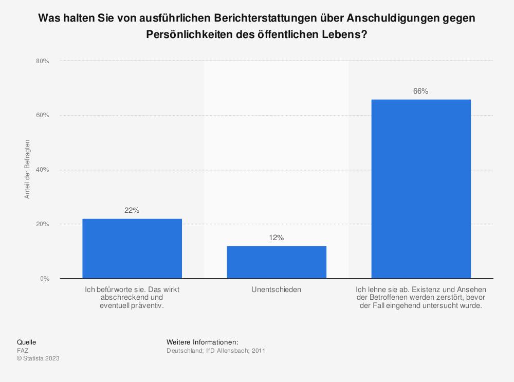 Statistik: Was halten Sie von ausführlichen Berichterstattungen über Anschuldigungen gegen Persönlichkeiten des öffentlichen Lebens? | Statista