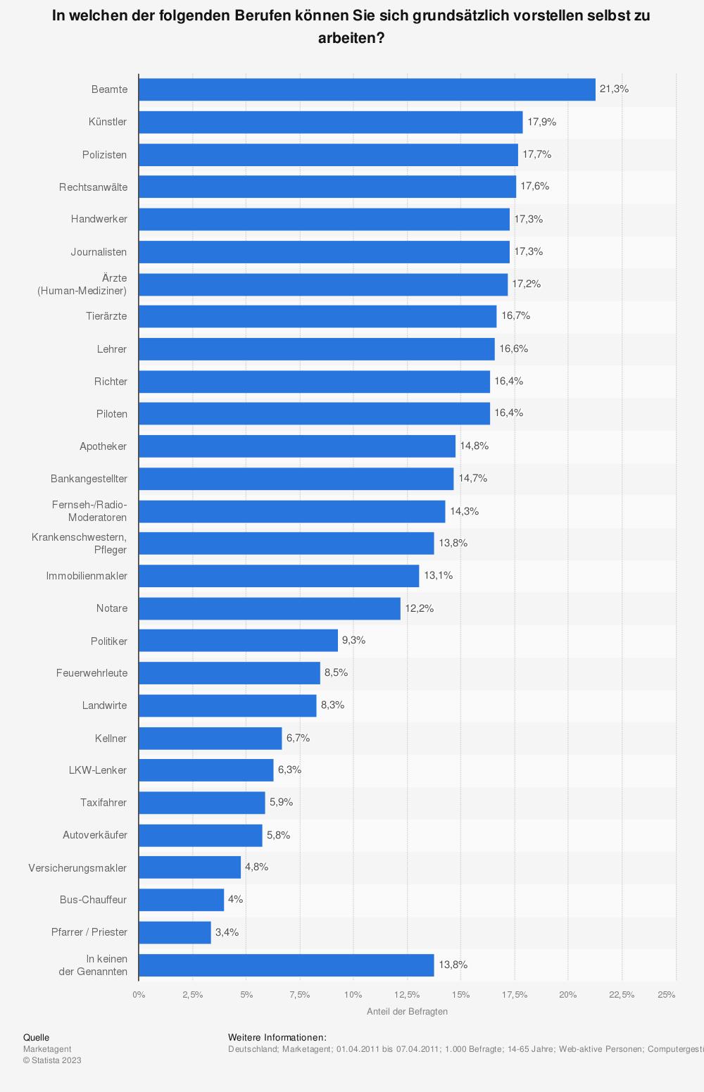 Statistik: In welchen der folgenden Berufen können Sie sich grundsätzlich vorstellen selbst zu arbeiten? | Statista