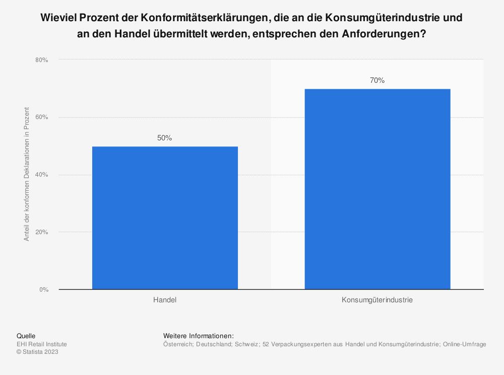 Statistik: Wieviel Prozent der Konformitätserklärungen, die an die Konsumgüterindustrie und an den Handel übermittelt werden, entsprechen den Anforderungen? | Statista