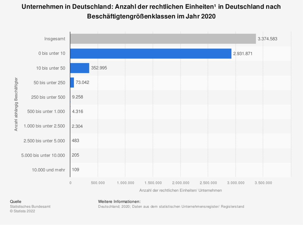 Statistics: Number of enterprises* in Germany by employee size class in 2017 (as of September 2018) | Statista