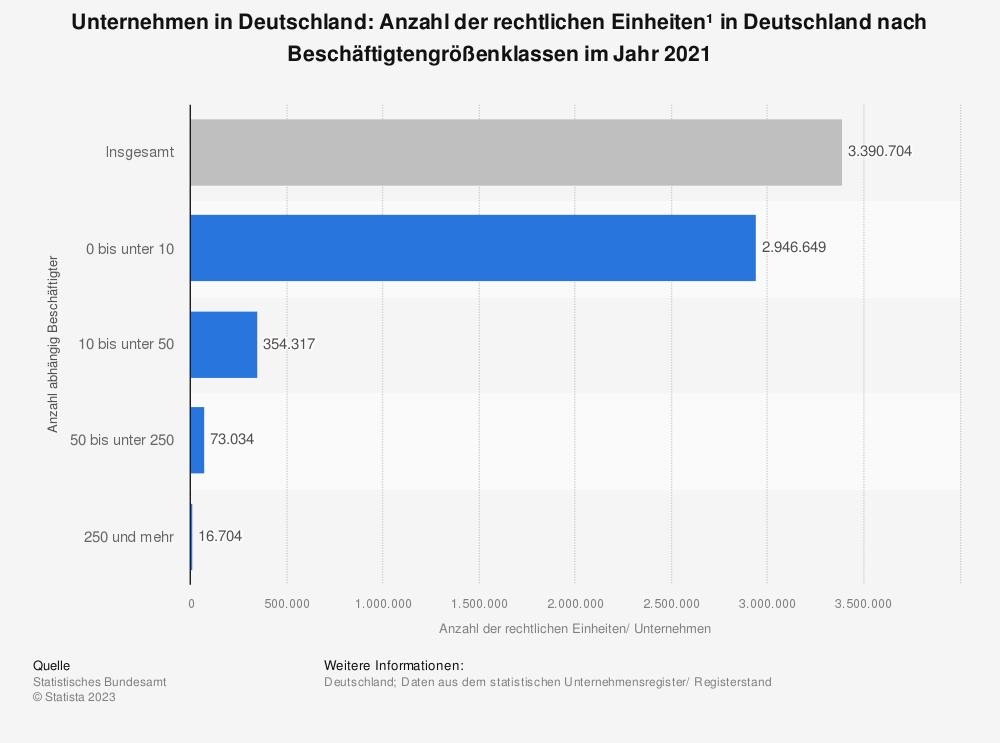 Statistik: Anzahl der Unternehmen* in Deutschland nach Beschäftigtengrößenklassen im Jahr 2015 (Stand Oktober 2016) | Statista