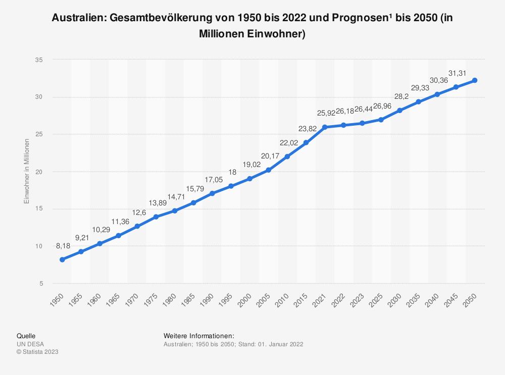 Statistik: Australien: Gesamtbevölkerung von 1980 bis 2019 und Prognosen bis 2025 (in Millionen Einwohner) | Statista