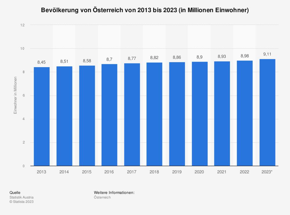 Statistik: Bevölkerung von Österreich von 2009 bis 2019 (in Millionen Einwohner) | Statista