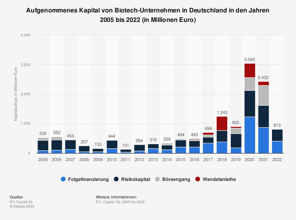 Statistik: Aufgenommenes Kapital von Biotech-Unternehmen in Deutschland in den Jahren 2005 bis 2018 (in Millionen Euro) | Statista