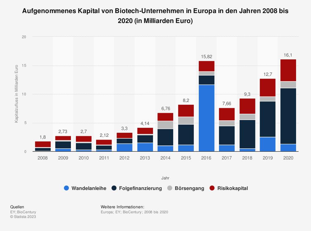 Statistik: Aufgenommenes Kapital von Biotech-Unternehmen in Europa in den Jahren 2008 bis 2018 (in Milliarden Euro) | Statista