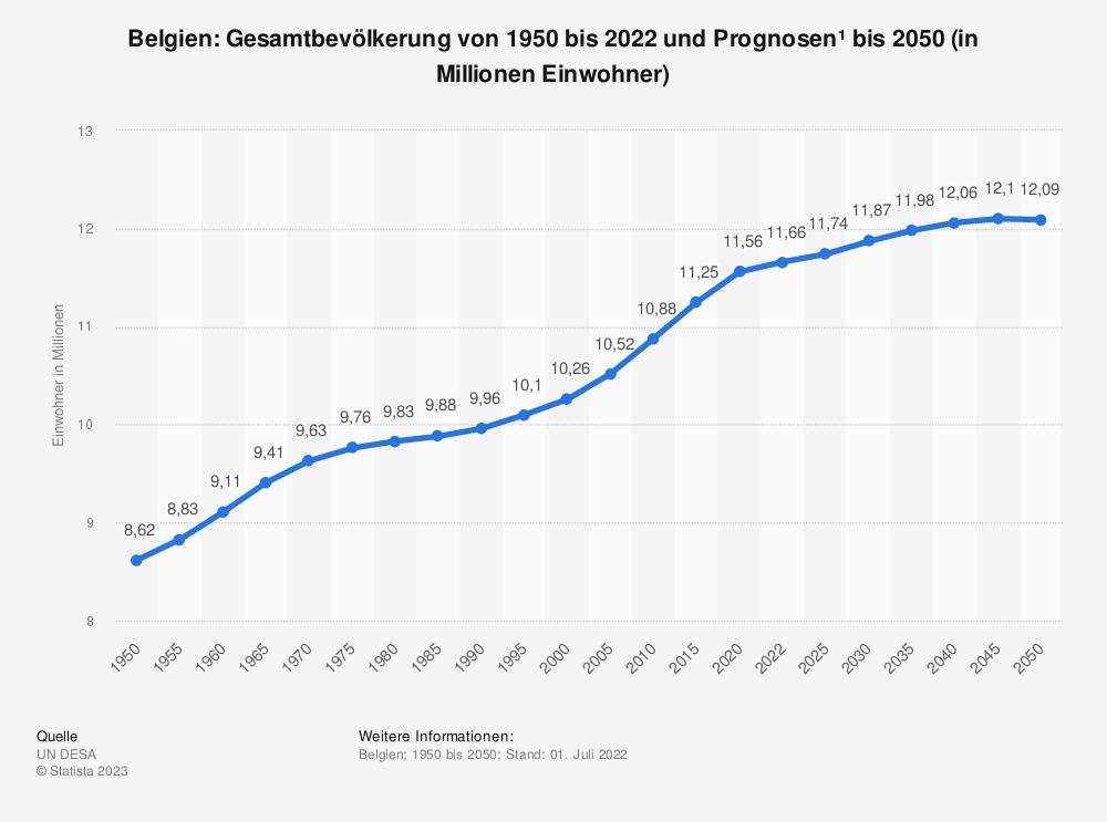 Statistik: Belgien: Gesamtbevölkerung von 1980 bis 2018 und Prognosen bis 2024 (in Millionen Einwohner) | Statista