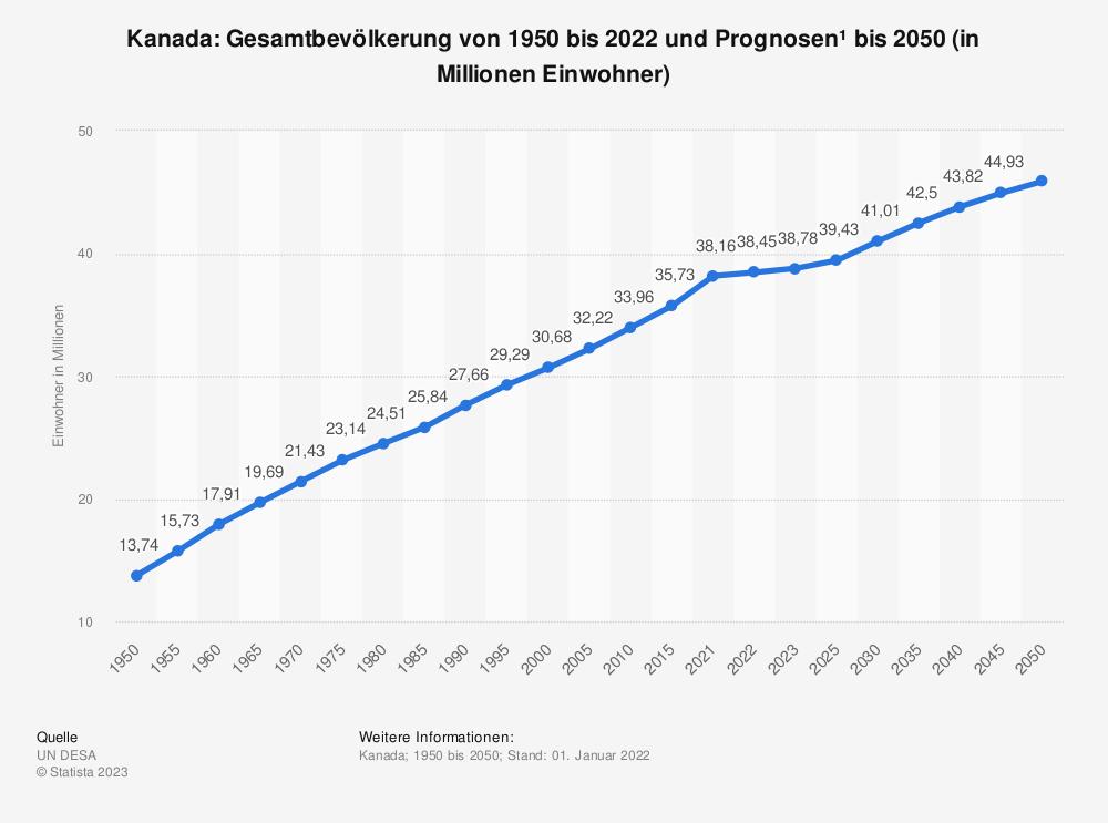Statistik: Kanada: Gesamtbevölkerung von 1980 bis 2019 und Prognosen bis 2025 (in Millionen Einwohner) | Statista