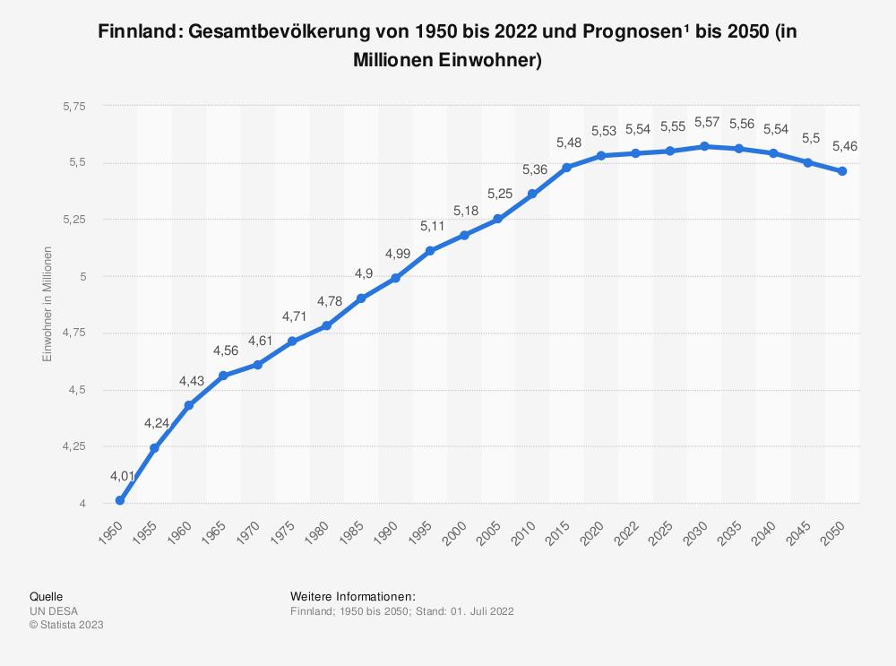 Statistik: Finnland: Gesamtbevölkerung von 1980 bis 2019 und Prognosen bis 2026 (in Millionen Einwohner) | Statista
