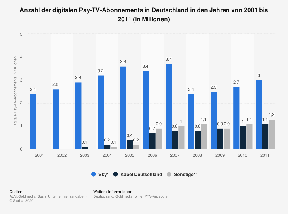 Statistik: Anzahl der digitalen Pay-TV-Abonnements in Deutschland in den Jahren von 2001 bis 2011 (in Millionen) | Statista