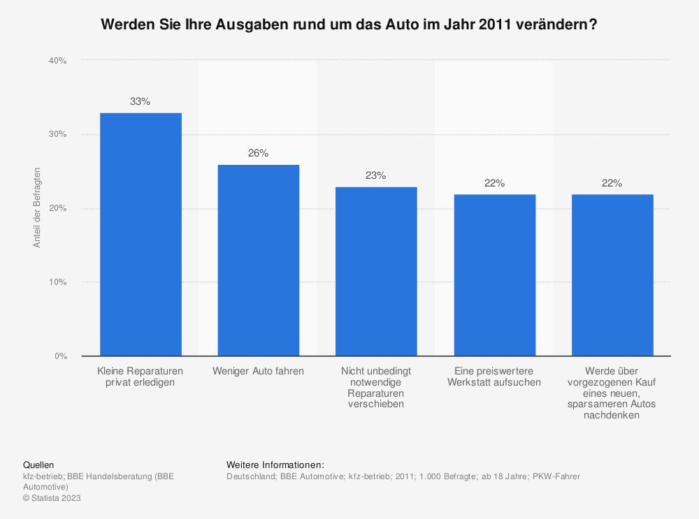 Statistik: Werden Sie Ihre Ausgaben rund um das Auto im Jahr 2011 verändern? | Statista