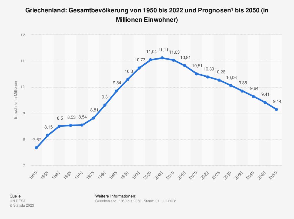 Statistik: Griechenland: Gesamtbevölkerung von 1980 bis 2018 und Prognosen bis 2024 (in Millionen Einwohner) | Statista