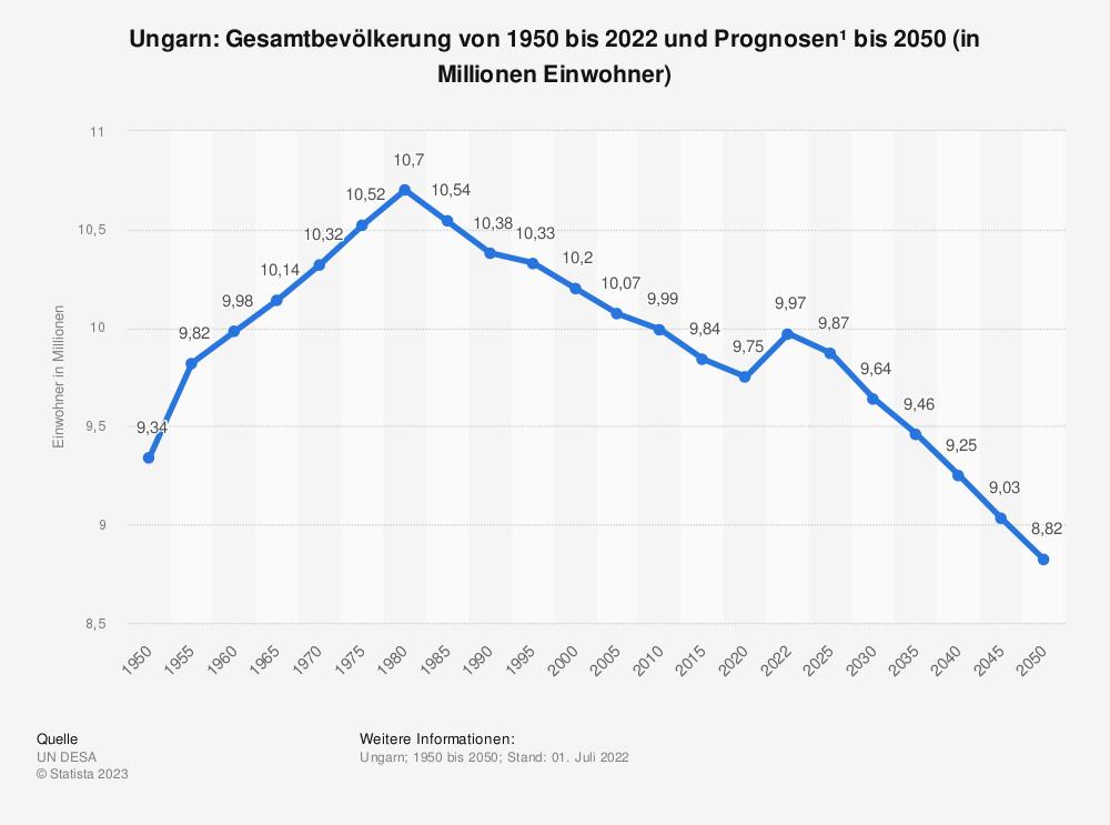 Statistik: Ungarn: Gesamtbevölkerung von 1980 bis 2019 und Prognosen bis 2025 (in Millionen Einwohner) | Statista