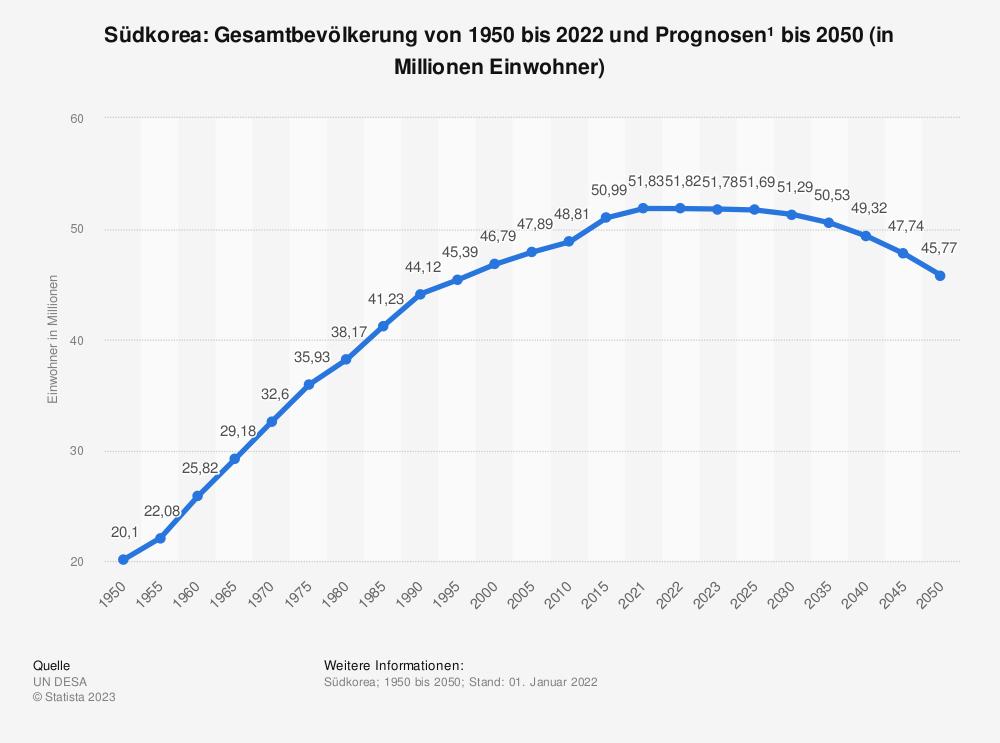 Statistik: Südkorea: Gesamtbevölkerung von 1980 bis 2018 und Prognosen bis 2024 (in Millionen Einwohner) | Statista