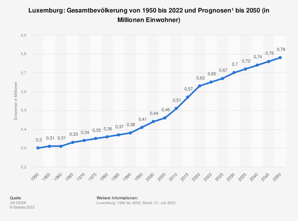 Statistik: Luxemburg: Gesamtbevölkerung von 1980 bis 2018 und Prognosen bis 2024 (in 1.000 Einwohner) | Statista