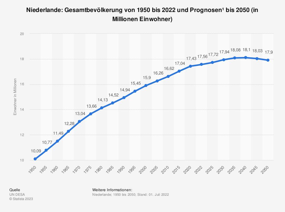 Statistik: Niederlande: Gesamtbevölkerung von 1980 bis 2019 und Prognosen bis 2025 (in Millionen Einwohner) | Statista