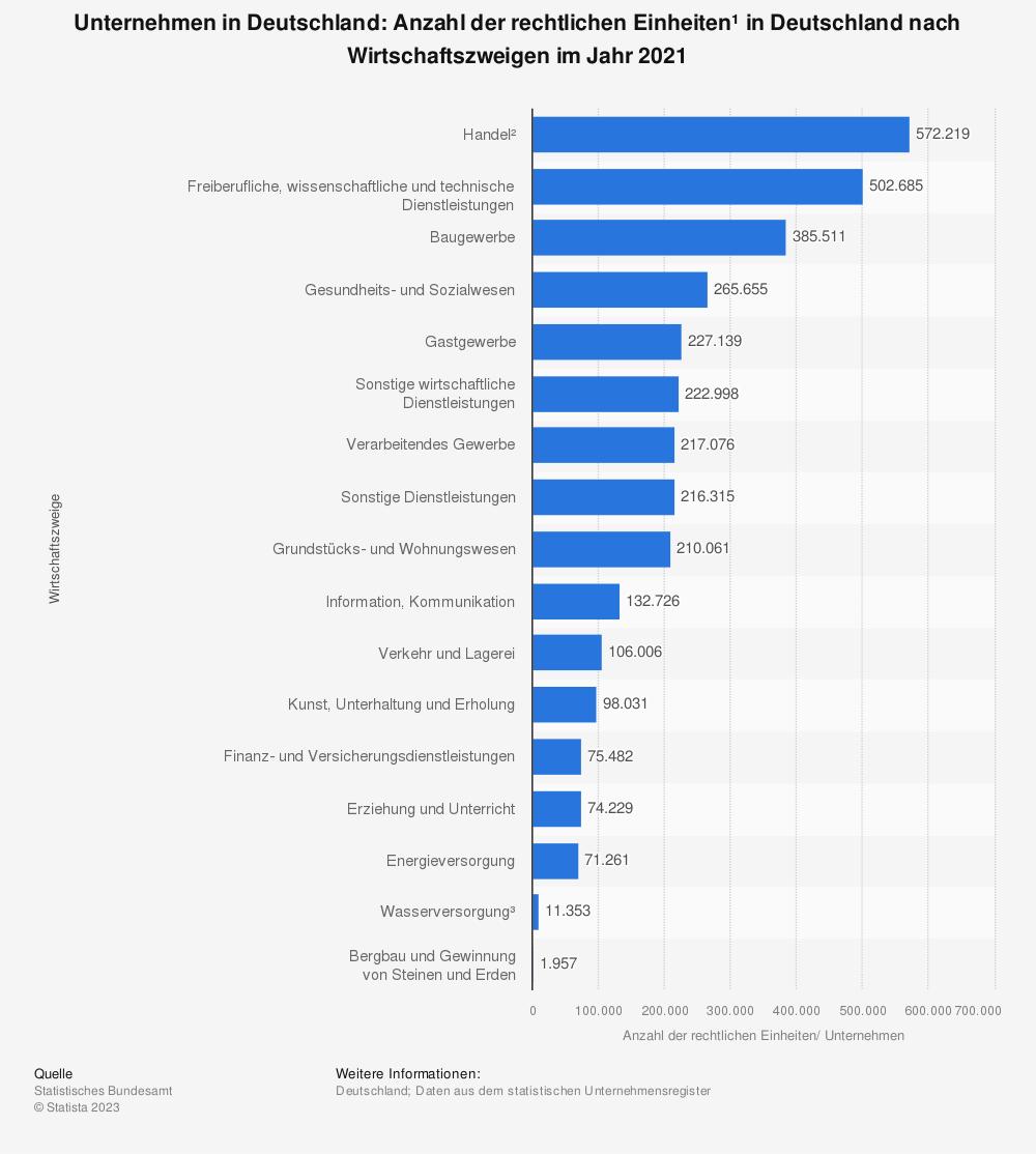 Statistik: Unternehmen in Deutschland: Anzahl der rechtlichen Einheiten¹ in Deutschland nach Wirtschaftszweigen im Jahr 2019 | Statista