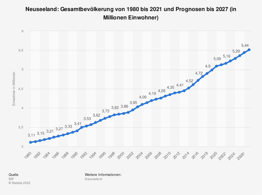 Statistik: Neuseeland: Gesamtbevölkerung von 1980 bis 2018 und Prognosen bis 2024 (in Millionen Einwohner) | Statista