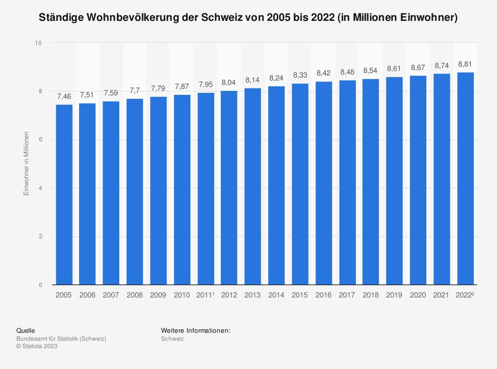 Statistik: Ständige Wohnbevölkerung der Schweiz von 2007 bis 2017 (in Millionen Einwohner) | Statista