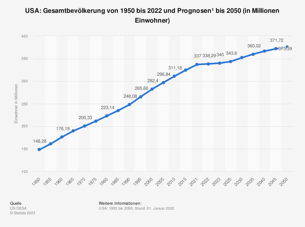 Statistik: USA: Gesamtbevölkerung von 2004 bis 2014 (in Millionen Einwohner) | Statista