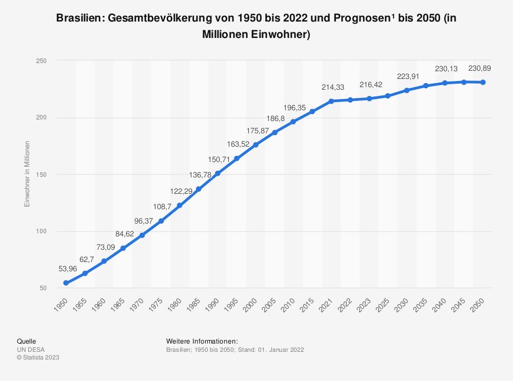 Statistik: Brasilien: Gesamtbevölkerung von 1980 bis 2018 und Prognosen bis 2024 (in Millionen Einwohner) | Statista