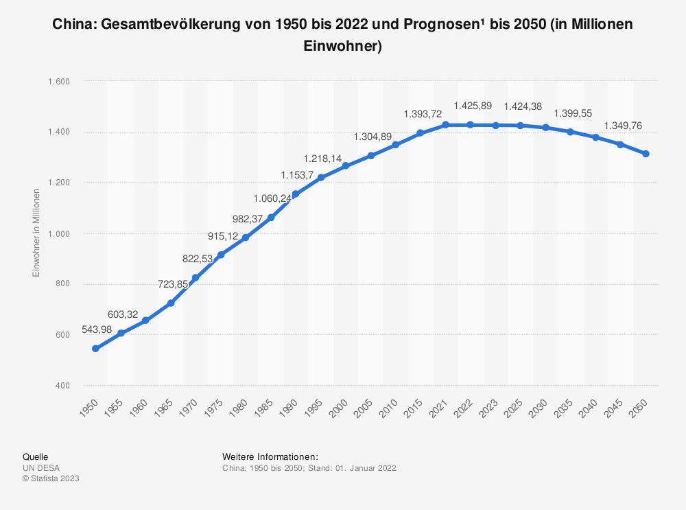 Statistik: China: Gesamtbevölkerung von 1980 bis 2018 und Prognosen bis 2025 (in Millionen Einwohner) | Statista