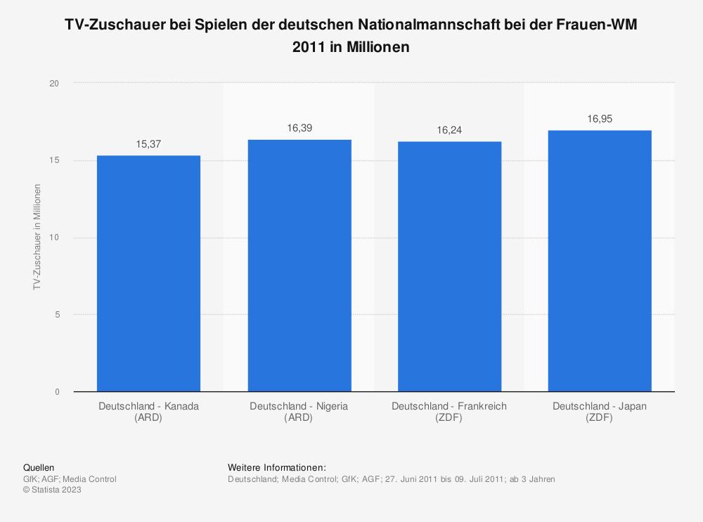 Statistik: TV-Zuschauer bei Spielen der deutschen Nationalmannschaft bei der Frauen-WM 2011 in Millionen | Statista