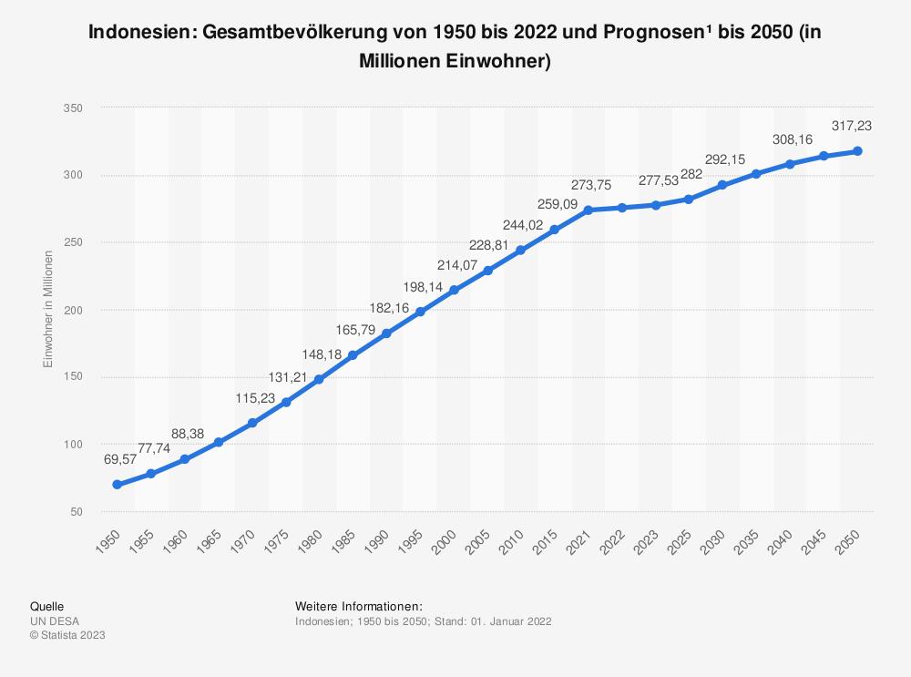 Statistik: Indonesien: Gesamtbevölkerung von 1980 bis 2018 und Prognosen bis 2024 (in Millionen Einwohner) | Statista
