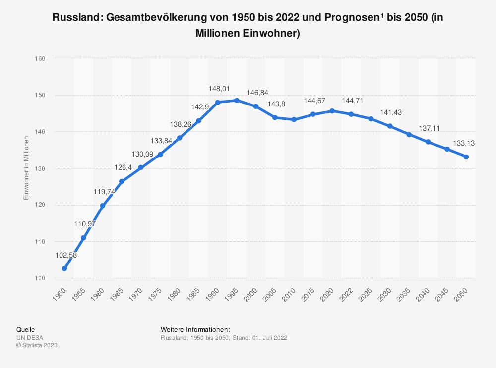 Statistik: Russland: Gesamtbevölkerung von 2006 bis 2016 (in Millionen Einwohner) | Statista