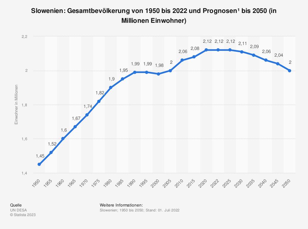 Statistik: Slowenien: Gesamtbevölkerung von 2008 bis 2018 (in Millionen Einwohner) | Statista